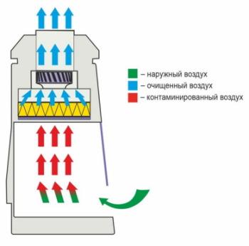 Схема воздушных потоков боксов микробиологической безопасности I класса БАВ-Ламинар-С