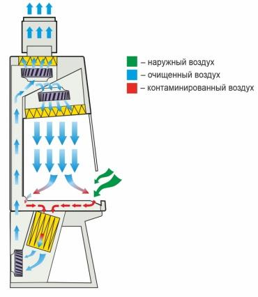 Схема воздушных потоков бокса цитостатической безопасности БМБ-II-Ламинар-С-1,2 CYTOS
