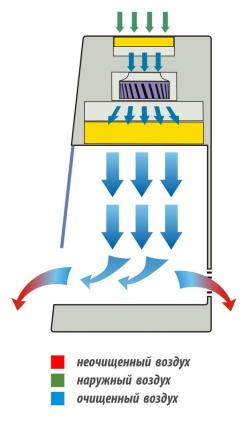 Схема воздушных потоков ламинарных боксов серии БАВнп-01-Ламинар-С LORICA