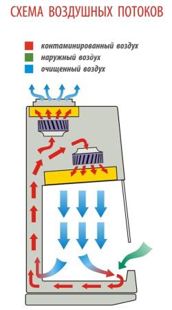 Схема воздушных потоков БМБ класс II Ламинар-С SAVVY SL